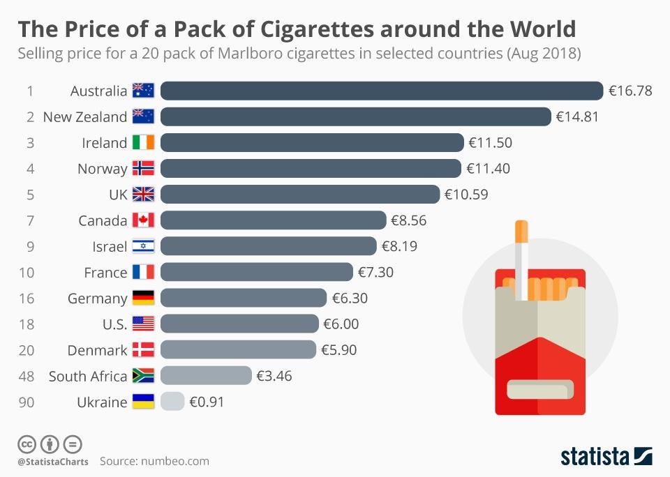 price of cigarettes